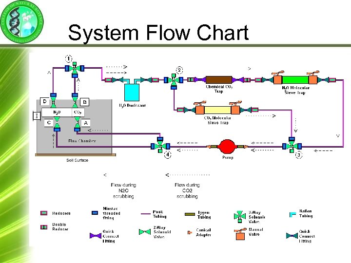 System Flow Chart