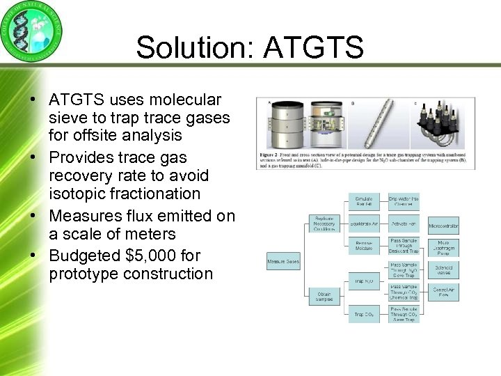 Solution: ATGTS • ATGTS uses molecular sieve to trap trace gases for offsite analysis