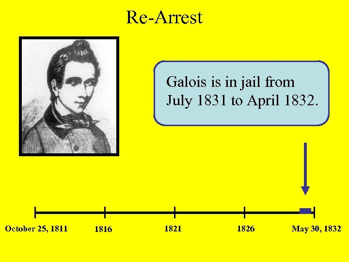 Re-Arrest Galois is in jail from July 1831 to April 1832. October 25, 1811