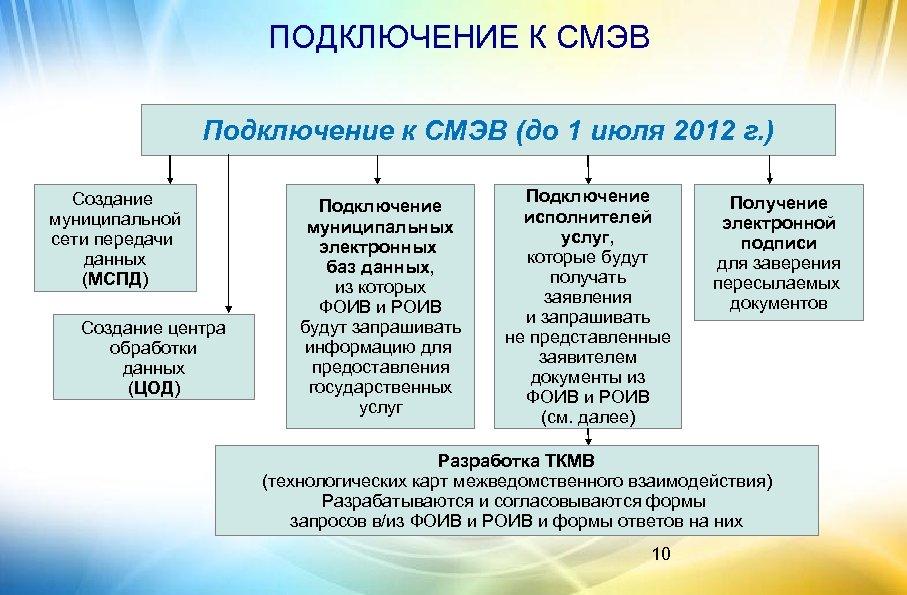 ПОДКЛЮЧЕНИЕ К СМЭВ Подключение к СМЭВ (до 1 июля 2012 г. ) Создание муниципальной