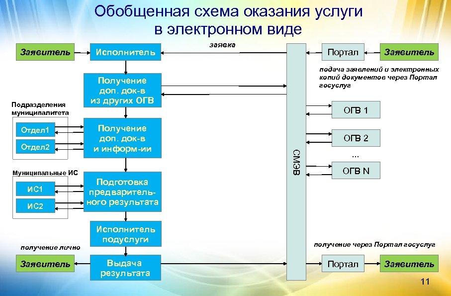 Обобщенная схема оказания услуги в электронном виде Заявитель Подразделения муниципалитета Отдел 1 Получение доп.