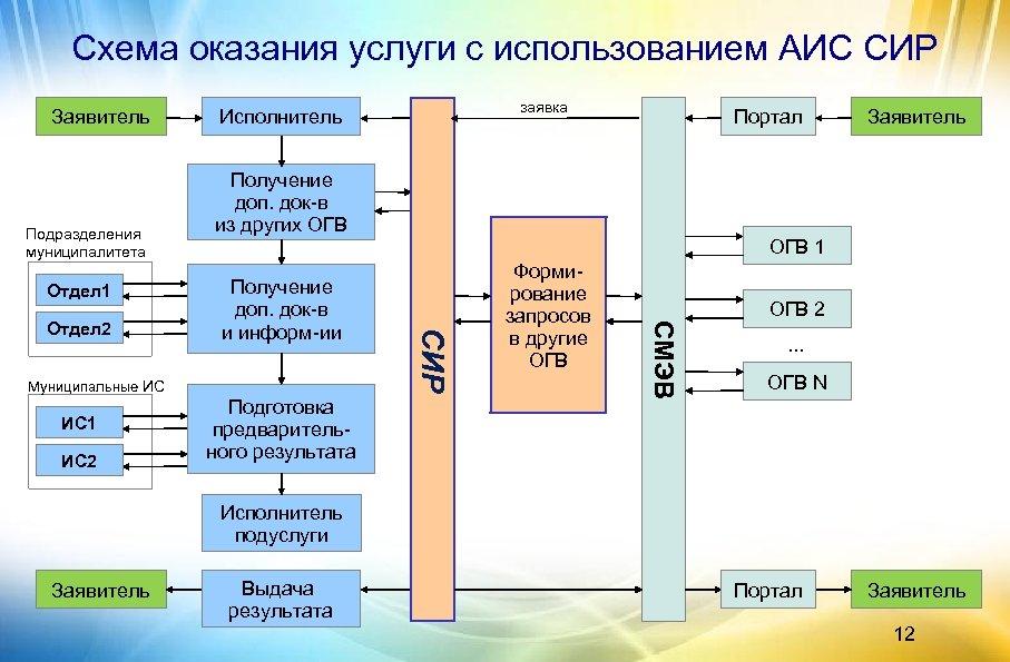 Схема оказания услуги с использованием АИС СИР Заявитель Подразделения муниципалитета Отдел 1 ИС 2
