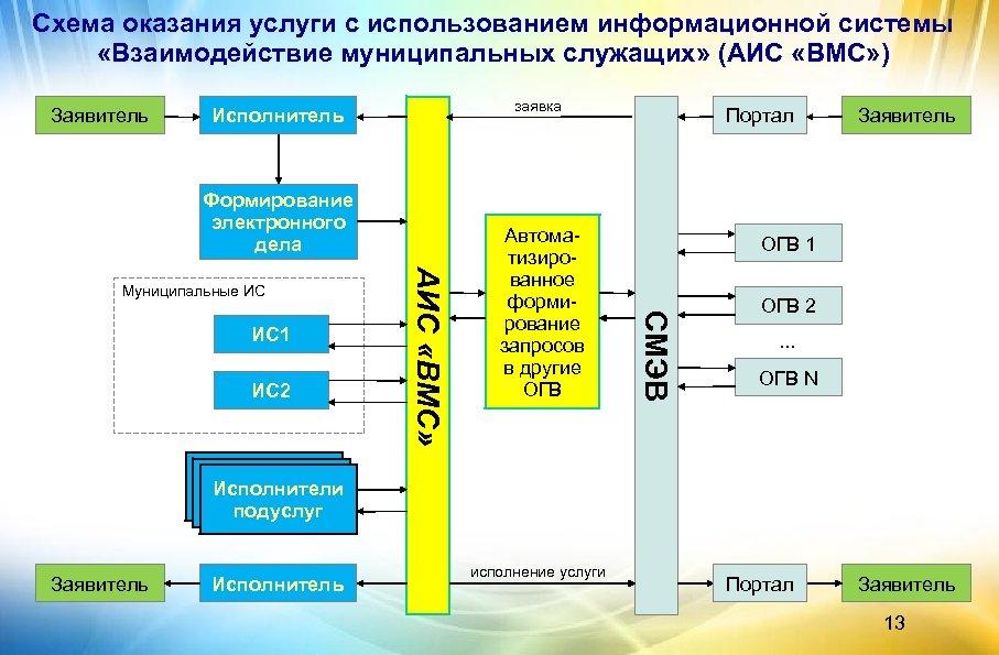 Схема оказания услуги с использованием информационной системы «Взаимодействие муниципальных служащих» (АИС «ВМС» ) Заявитель