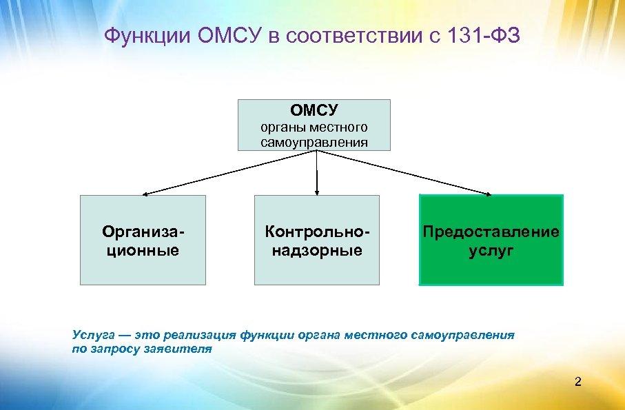 Функции ОМСУ в соответствии с 131 -ФЗ ОМСУ органы местного самоуправления Организационные Контрольнонадзорные Предоставление