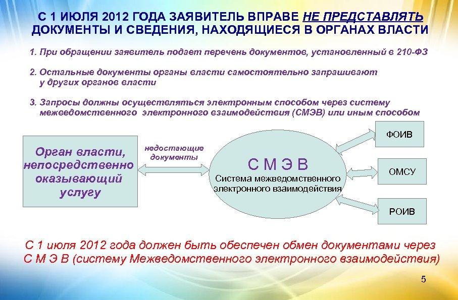 С 1 ИЮЛЯ 2012 ГОДА ЗАЯВИТЕЛЬ ВПРАВЕ НЕ ПРЕДСТАВЛЯТЬ ДОКУМЕНТЫ И СВЕДЕНИЯ, НАХОДЯЩИЕСЯ В
