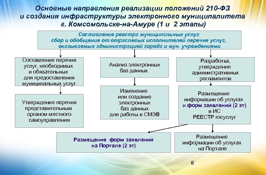 Основные направления реализации положений 210 -ФЗ и создания инфраструктуры электронного муниципалитета г. Комсомольске-на-Амуре (1