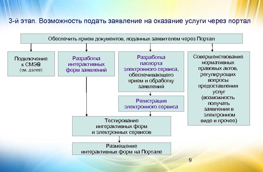 3 -й этап. Возможность подать заявление на оказание услуги через портал Обеспечить прием документов,