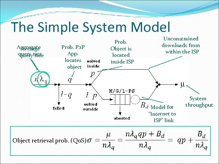 The Simple System Model Aggregate Average query rate Prob. P 2 P App. locates