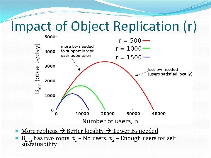 Impact of Object Replication (r) More replicas Better locality Lower Bd needed Bmin has