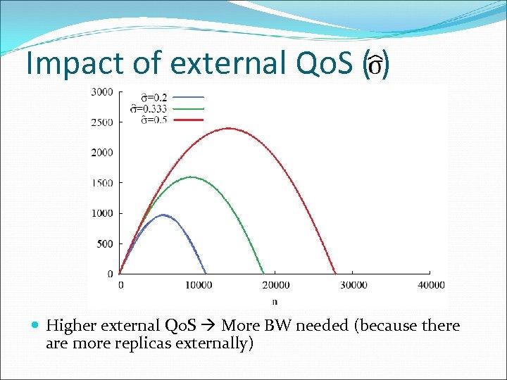 Impact of external Qo. S ( ) Higher external Qo. S More BW needed