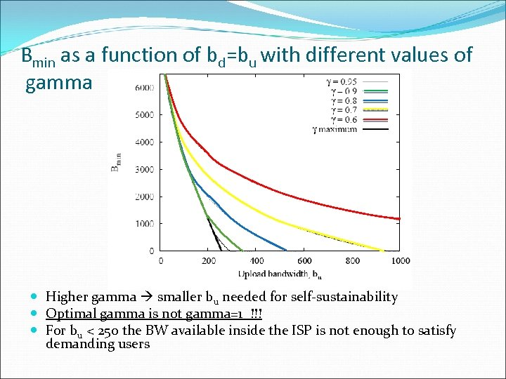 Bmin as a function of bd=bu with different values of gamma Higher gamma smaller