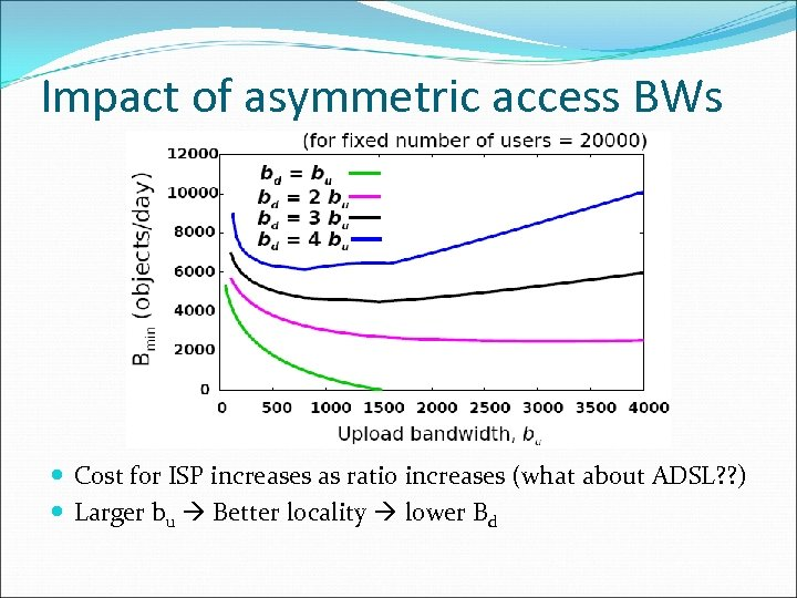 Impact of asymmetric access BWs Cost for ISP increases as ratio increases (what about
