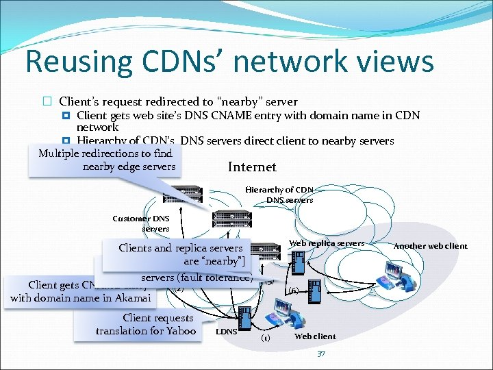 """Reusing CDNs' network views Client's request redirected to """"nearby"""" server Client gets web site's"""
