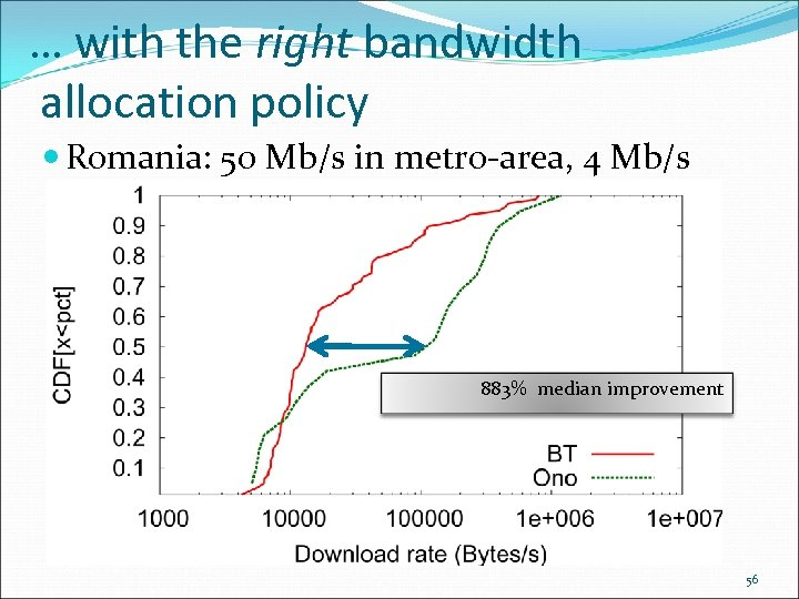… with the right bandwidth allocation policy Romania: 50 Mb/s in metro-area, 4 Mb/s