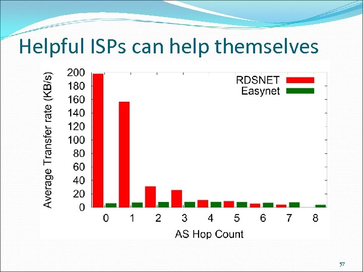 Helpful ISPs can help themselves 57