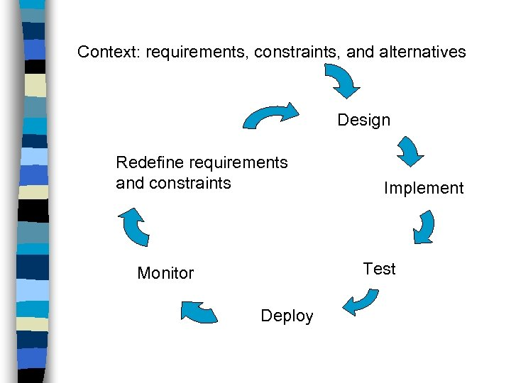 Context: requirements, constraints, and alternatives Design Redefine requirements and constraints Implement Test Monitor Deploy