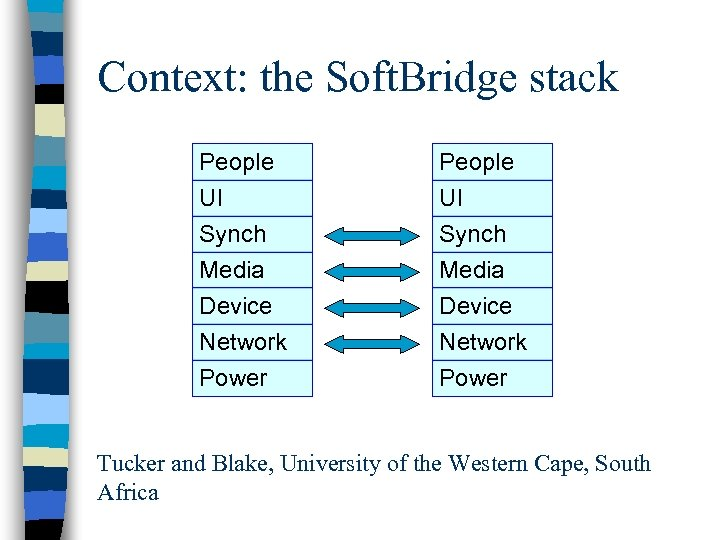 Context: the Soft. Bridge stack People UI Synch Media Device Network Power Tucker and