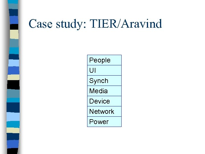 Case study: TIER/Aravind People UI Synch Media Device Network Power