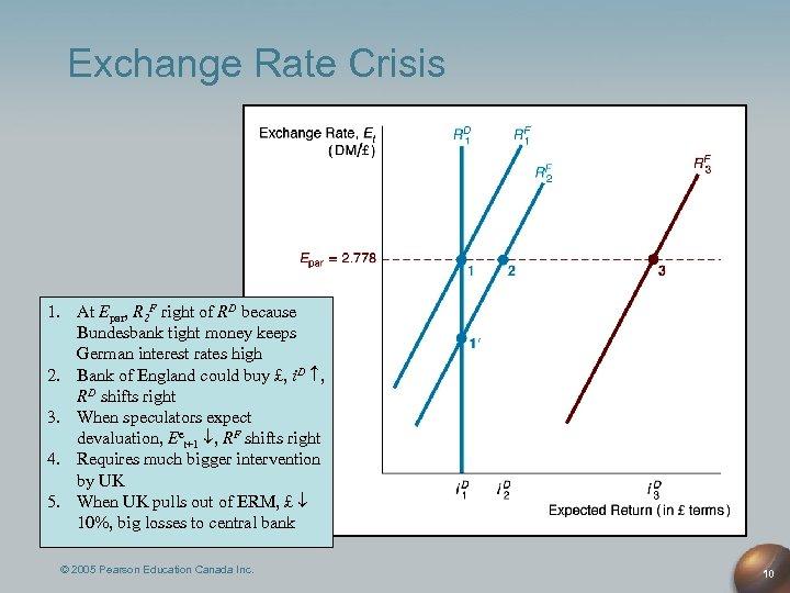 Exchange Rate Crisis 1. At Epar, R 2 F right of RD because Bundesbank