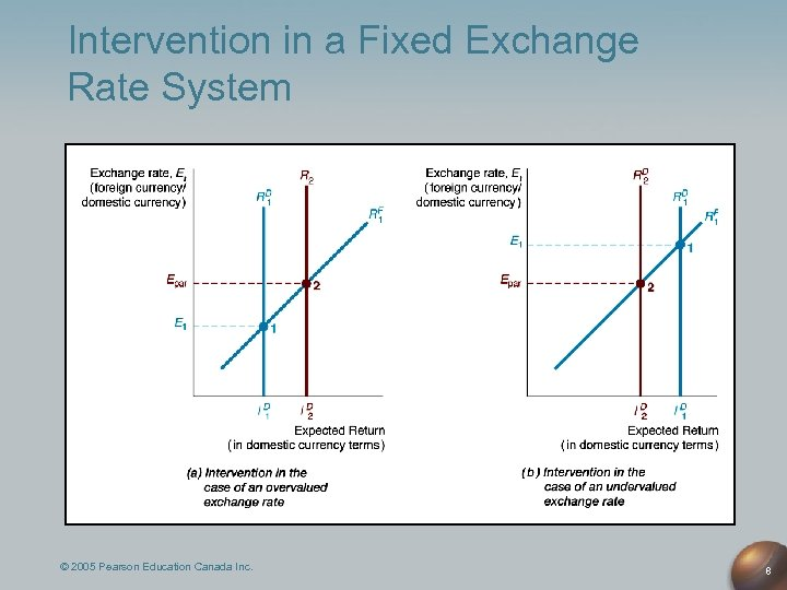 Intervention in a Fixed Exchange Rate System © 2005 Pearson Education Canada Inc. 8