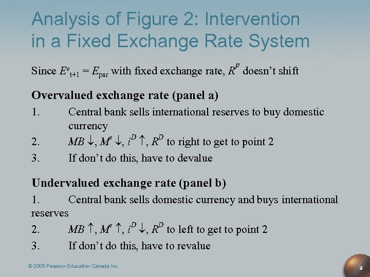 Analysis of Figure 2: Intervention in a Fixed Exchange Rate System Since Eet+1 =