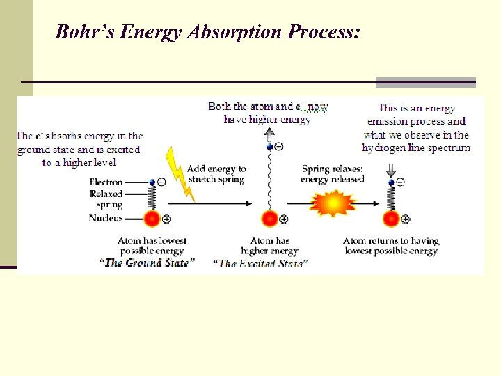 Bohr's Energy Absorption Process:
