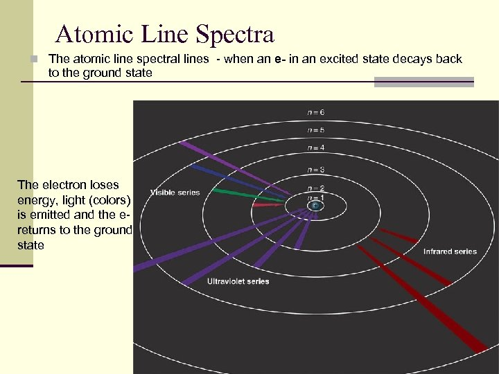Atomic Line Spectra n The atomic line spectral lines - when an e- in