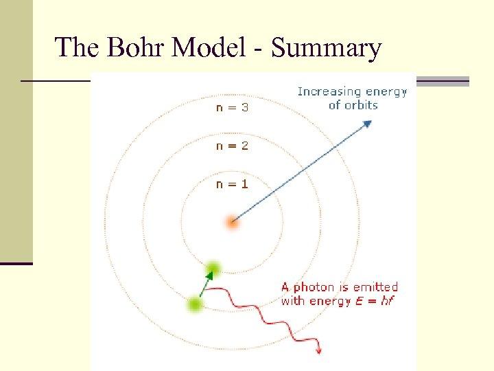 The Bohr Model - Summary
