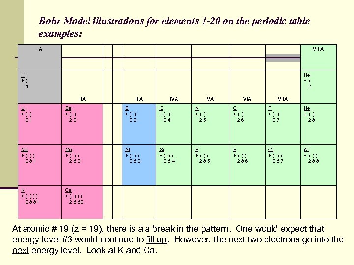 Bohr Model illustrations for elements 1 -20 on the periodic table examples: IA VIIIA