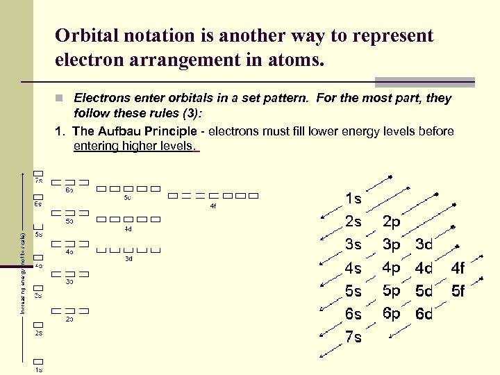 Orbital notation is another way to represent electron arrangement in atoms. n Electrons enter