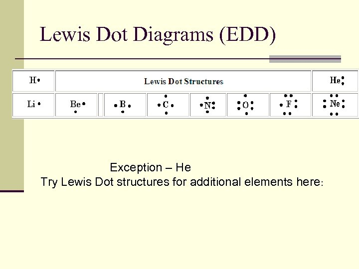 Lewis Dot Diagrams (EDD) Exception – He Try Lewis Dot structures for additional elements