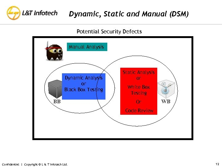 Dynamic, Static and Manual (DSM) Potential Security Defects Manual Analysis Dynamic Analysis or Black