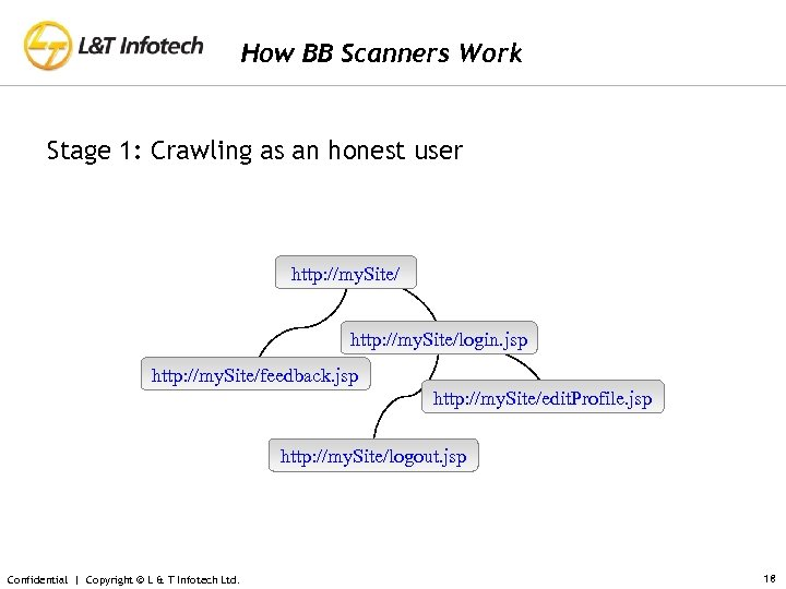 How BB Scanners Work Stage 1: Crawling as an honest user http: //my. Site/login.