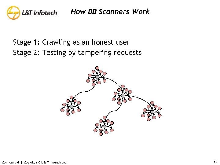 How BB Scanners Work Stage 1: Crawling as an honest user Stage 2: Testing