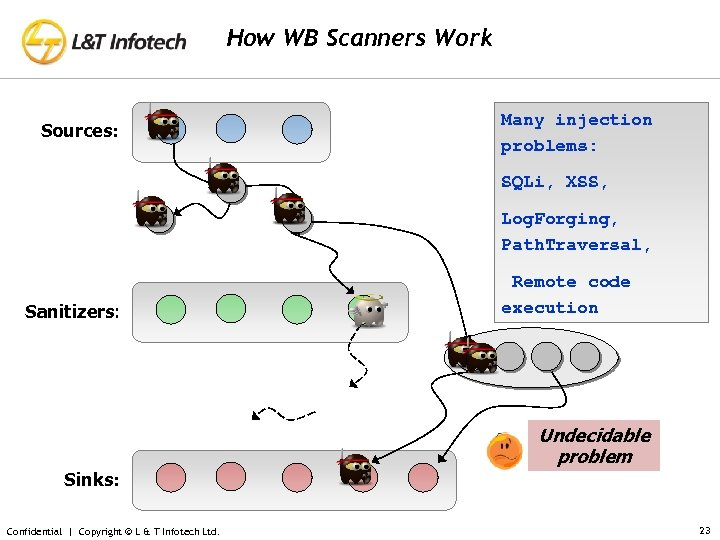 How WB Scanners Work Sources: Many injection problems: SQLi, XSS, Log. Forging, Path. Traversal,