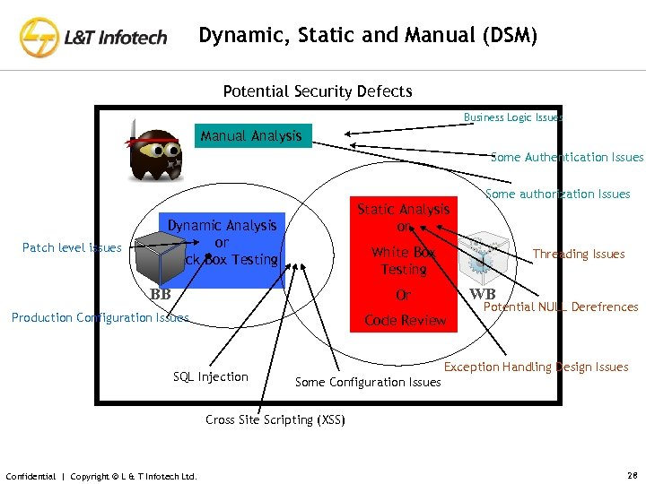 Dynamic, Static and Manual (DSM) Potential Security Defects Business Logic Issues Manual Analysis Some