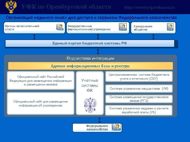 УФК по Оренбургской области http: //orenburg. roskazna. ru Организация «единого окна» для доступа к