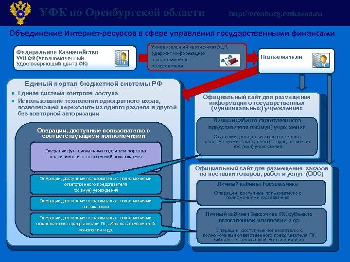 УФК по Оренбургской области http: //orenburg. roskazna. ru Объединение Интернет-ресурсов в сфере управления государственными