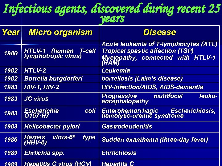 Infectious agents, discovered during recent 25 years Year Micro organism Disease 1983 Acute leukemia