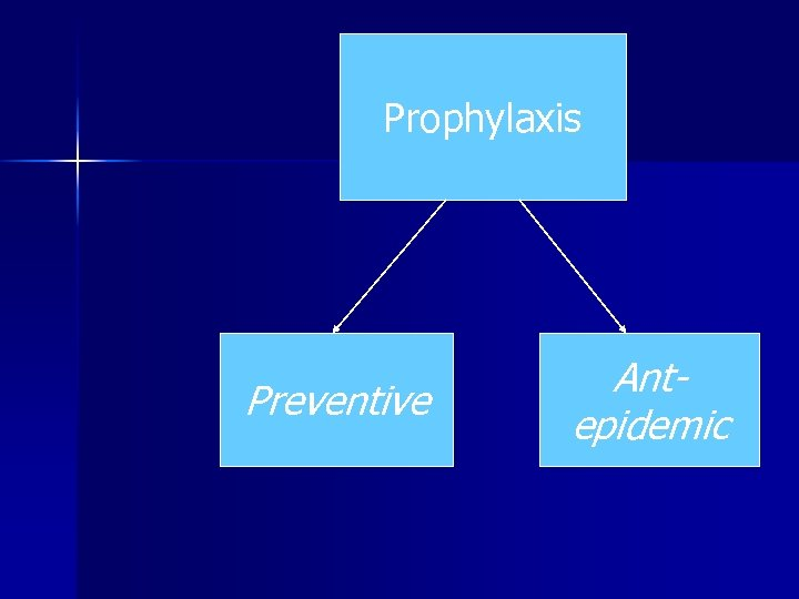 Prophylaxis Preventive Antepidemic