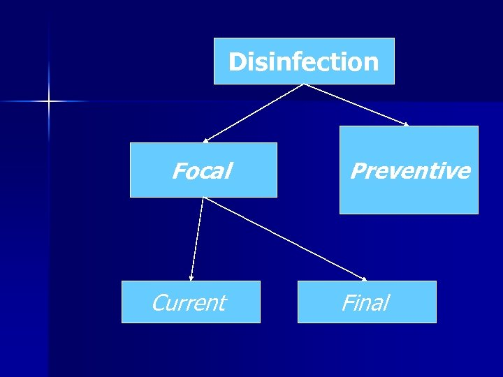 Disinfection Focal Current Preventive Final