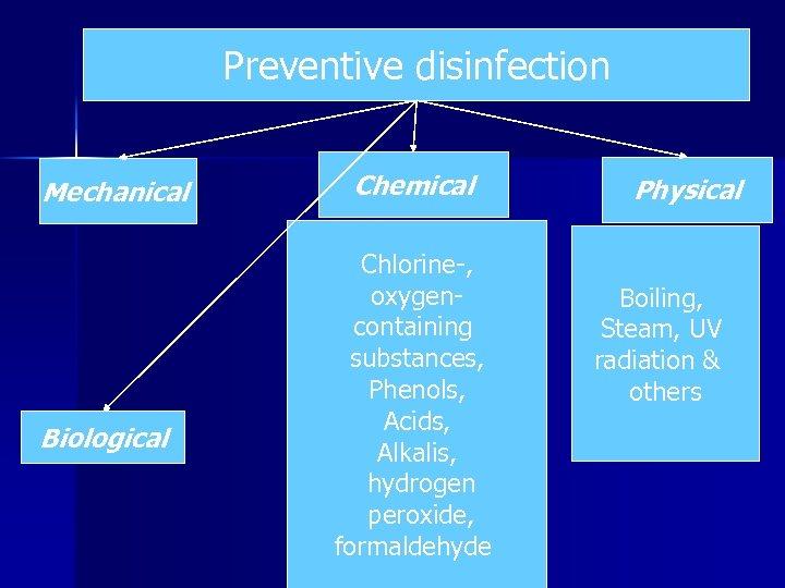 Preventive disinfection Mechanical Biological Chemical Chlorine-, oxygencontaining substances, Phenols, Acids, Alkalis, hydrogen peroxide, formaldehyde
