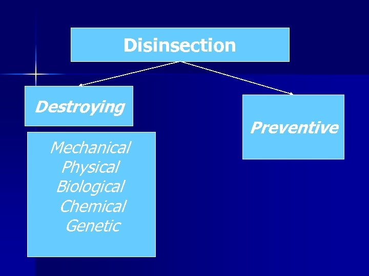 Disinsection Destroying Mechanical Physical Biological Chemical Genetic Preventive