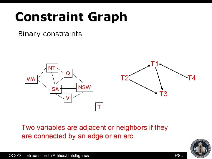 Constraint Graph Binary constraints NT T 1 Q T 2 WA NSW SA T