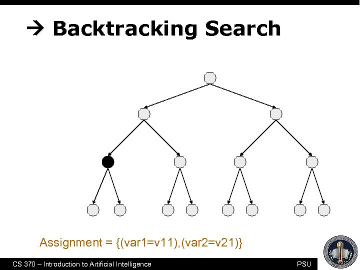 Backtracking Search empty assignment 1 st variable 2 nd variable 3 rd variable