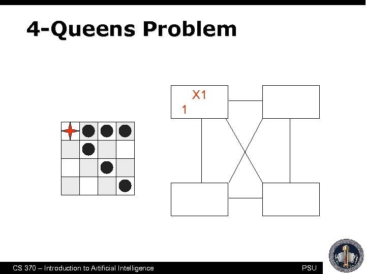 4 -Queens Problem 1 2 3 4 X 1 {1, 2, 3, 4} X