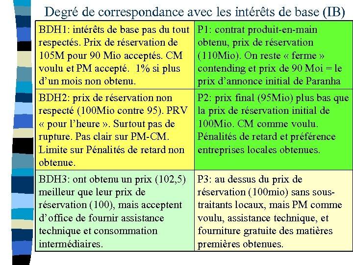 Degré de correspondance avec les intérêts de base (IB) BDH 1: intérêts de base