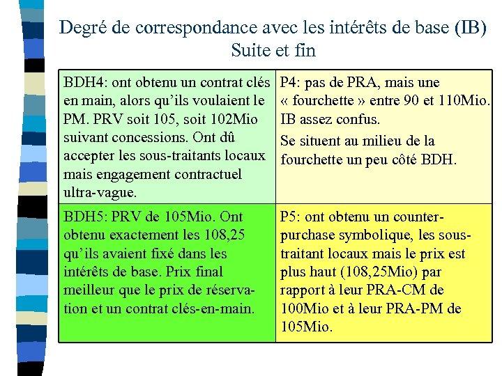 Degré de correspondance avec les intérêts de base (IB) Suite et fin BDH 4: