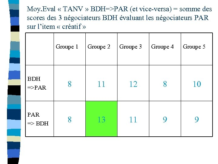 Moy. Eval « TANV » BDH=>PAR (et vice-versa) = somme des scores des 3