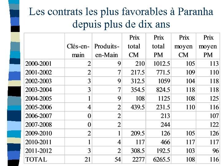Les contrats les plus favorables à Paranha depuis plus de dix ans